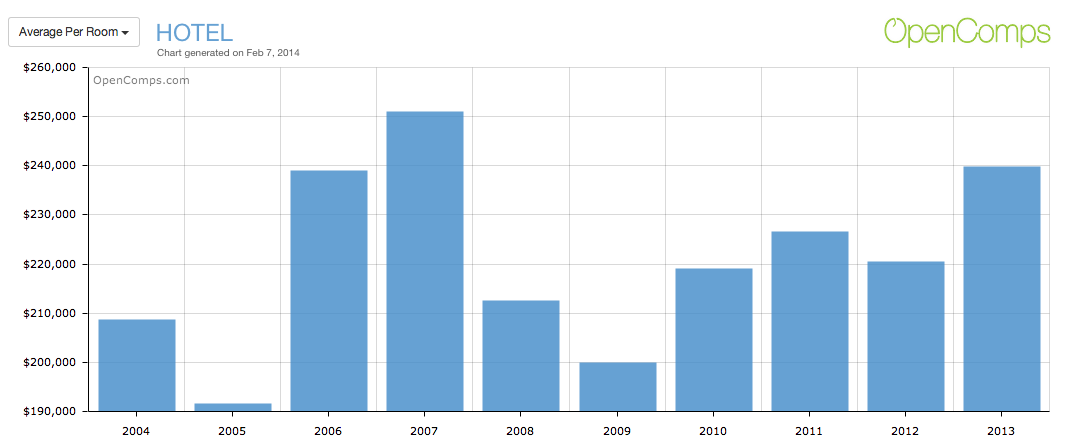 2013 Hotel Amount Per Key