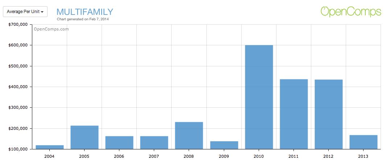 Multifamily Average Amount Per Unit 2004-2013