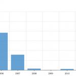 Multifamily Total Amount 2004-2013