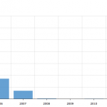 Multifamily Total Transactions 2004-2013