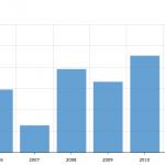 Office Amount Per Sq Ft 2004-2013