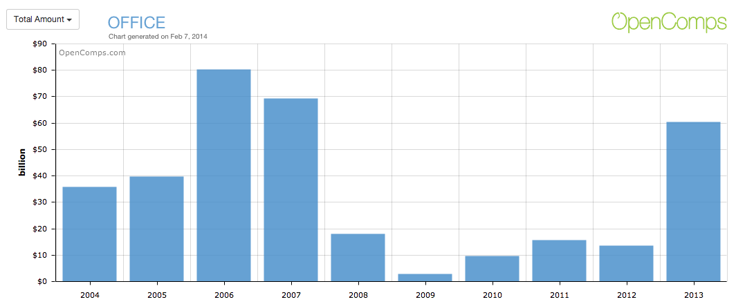 Office Total Amount 2004-2013