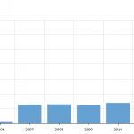 Retail Average Amount Per Sq Ft 2004-2013