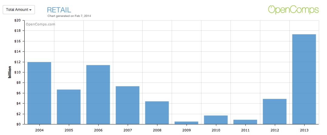 Retail Total Amount 2004-2013