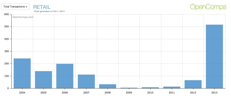 Retail Total Transactions 2004-2013