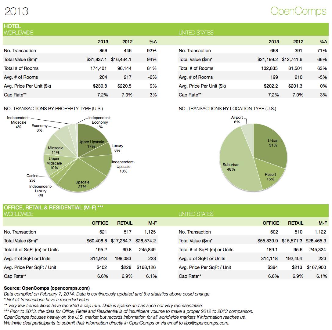 2013-YE Statistics